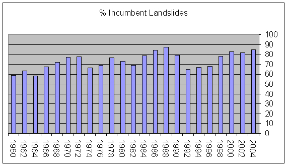 Percentages of incumbent landslides (Graph)
