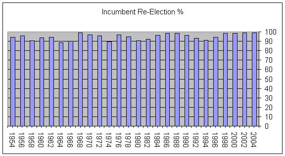 Incumbent Re-election Graph