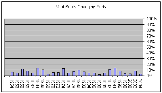 Percents of seats changing party (Graph)