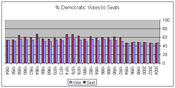 Democratic Seats to Votes (Graph)