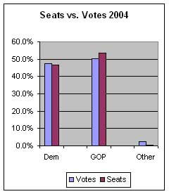 Seats vs Votes Graph 2004