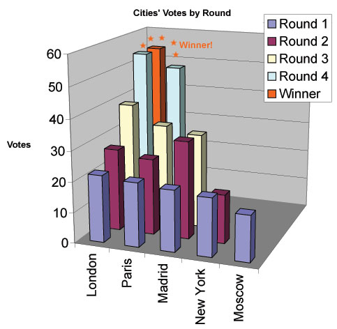 Graph indicating vote tallies from the four rounds