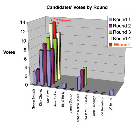 Graph of votes for most powerful conservative by round.