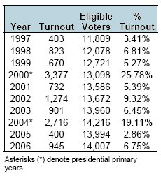 Turnout 1997 to 2006