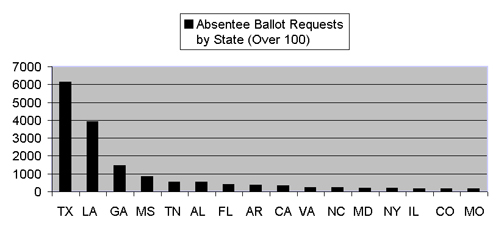 New Orleans Absentee Ballot Requests Chart