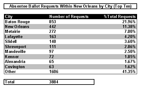 Absentee Ballot Requests from Within Louisiana by City