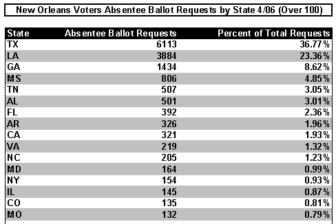 New Orleans Absentee Ballot Requests by State (Top Ten)